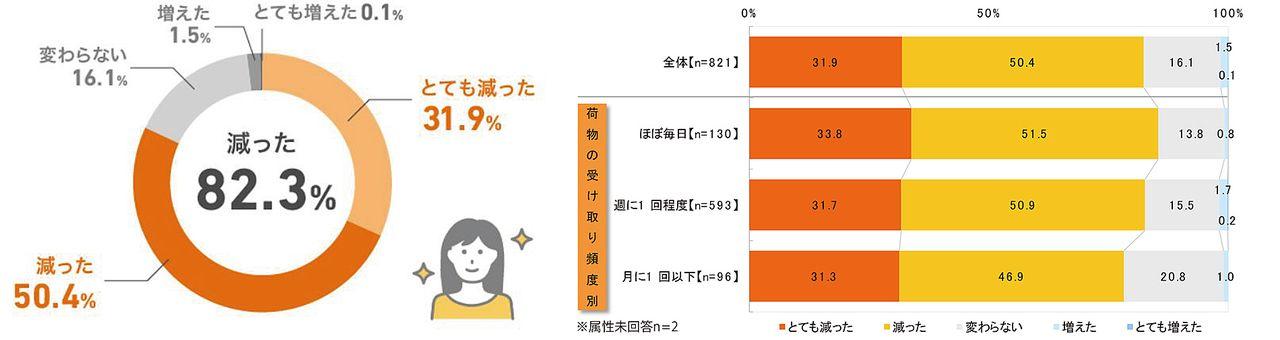 宅配ボックス設置によるストレス減(ナスタ調べ)